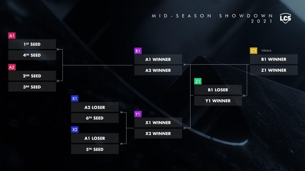 Lịch thi đấu giữa Mùa giải