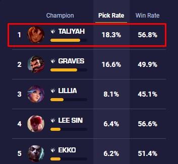 Tướng Taliyah hiện tại được rất nhiều game thủ chuyên nghiệp ưu ái