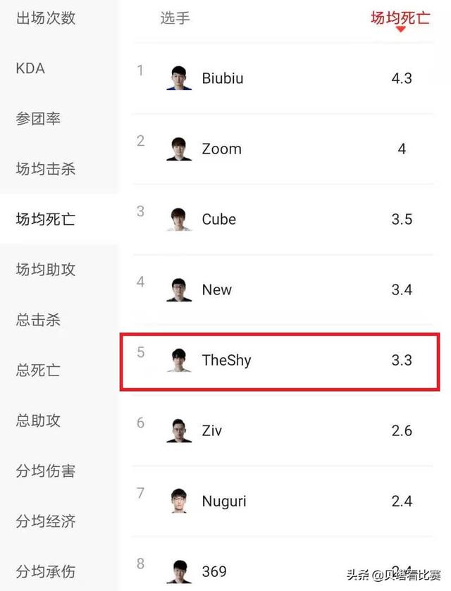 Tỷ lệ lên bảng đếm số của TheShy