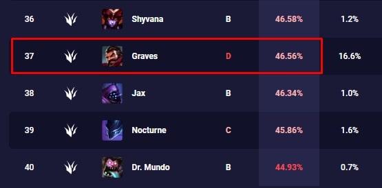 Tỷ lệ thắng của Graves hiện tại là 46,56%